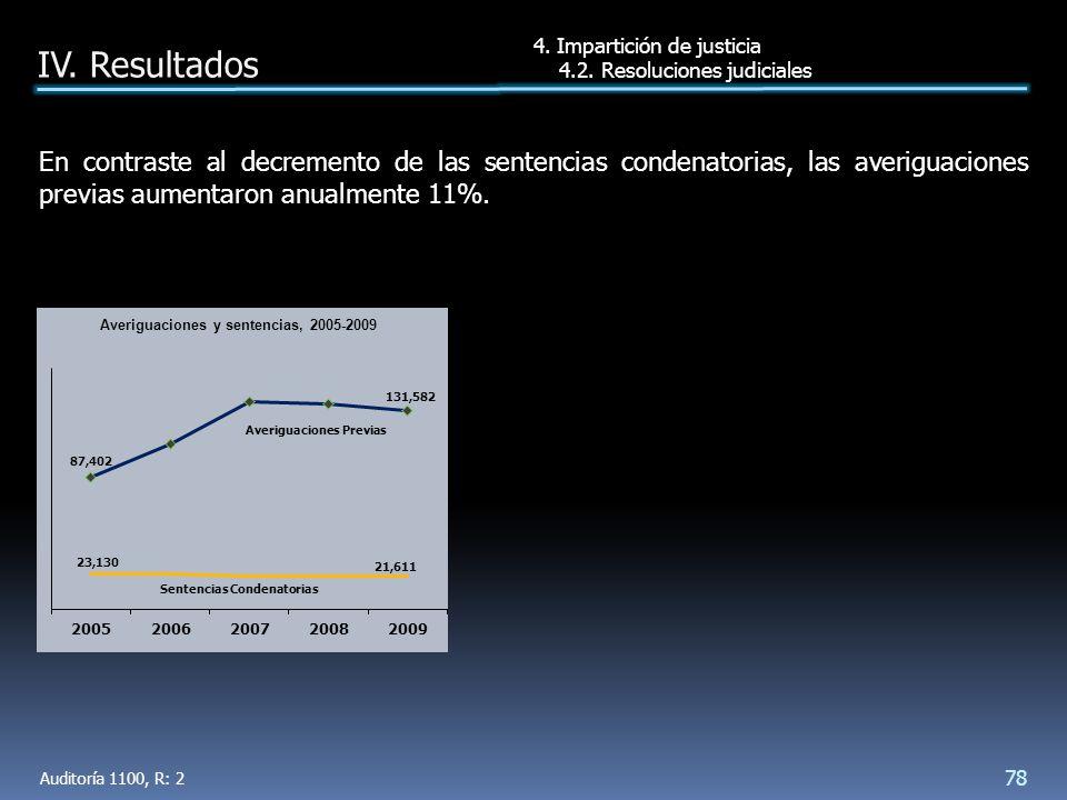 En contraste al decremento de las sentencias condenatorias, las averiguaciones previas aumentaron anualmente 11%.