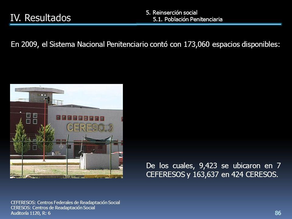 De los cuales, 9,423 se ubicaron en 7 CEFERESOS y 163,637 en 424 CERESOS.