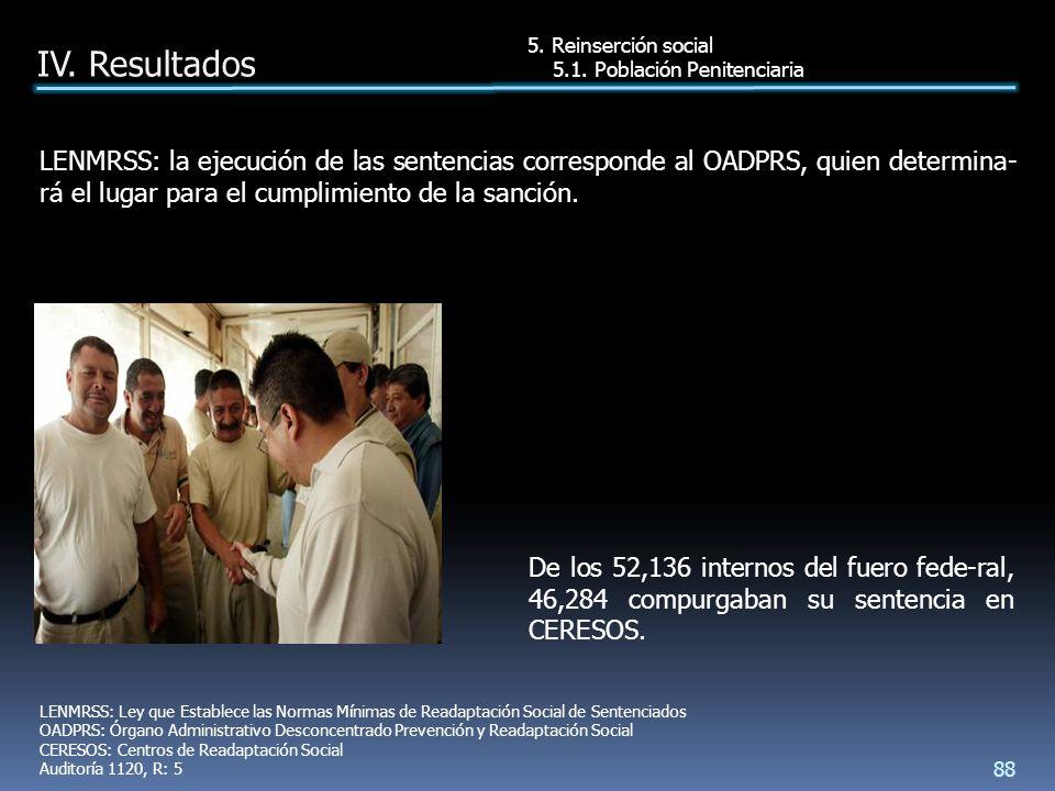 De los 52,136 internos del fuero fede-ral, 46,284 compurgaban su sentencia en CERESOS.