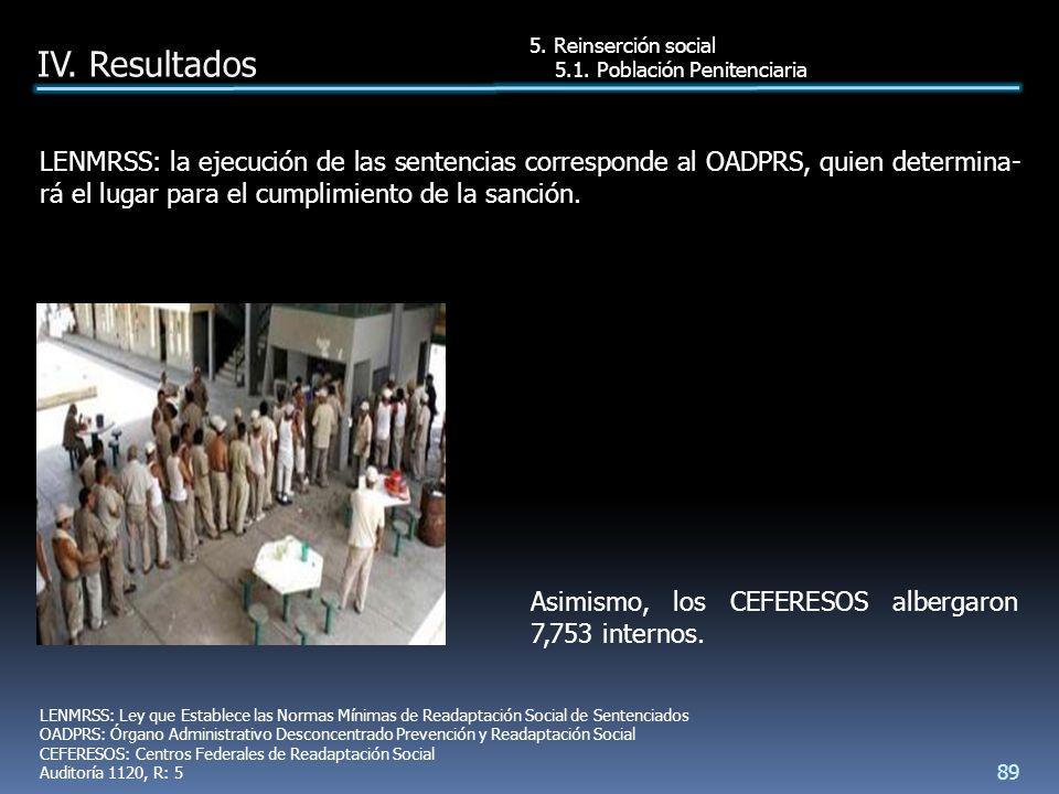 Asimismo, los CEFERESOS albergaron 7,753 internos.