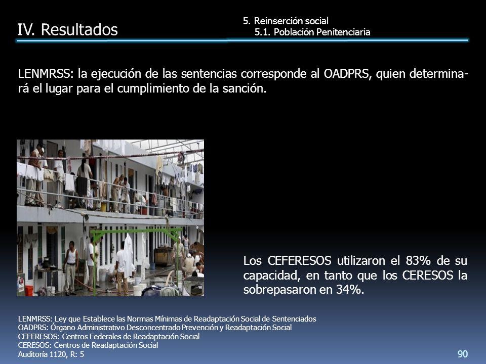 Los CEFERESOS utilizaron el 83% de su capacidad, en tanto que los CERESOS la sobrepasaron en 34%.