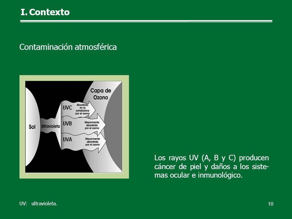 Los rayos UV (A, B y C) producen cáncer de piel y daños a los siste- mas ocular e inmunológico. 10 UV: ultravioleta. I.Contexto Contaminación atmosfér
