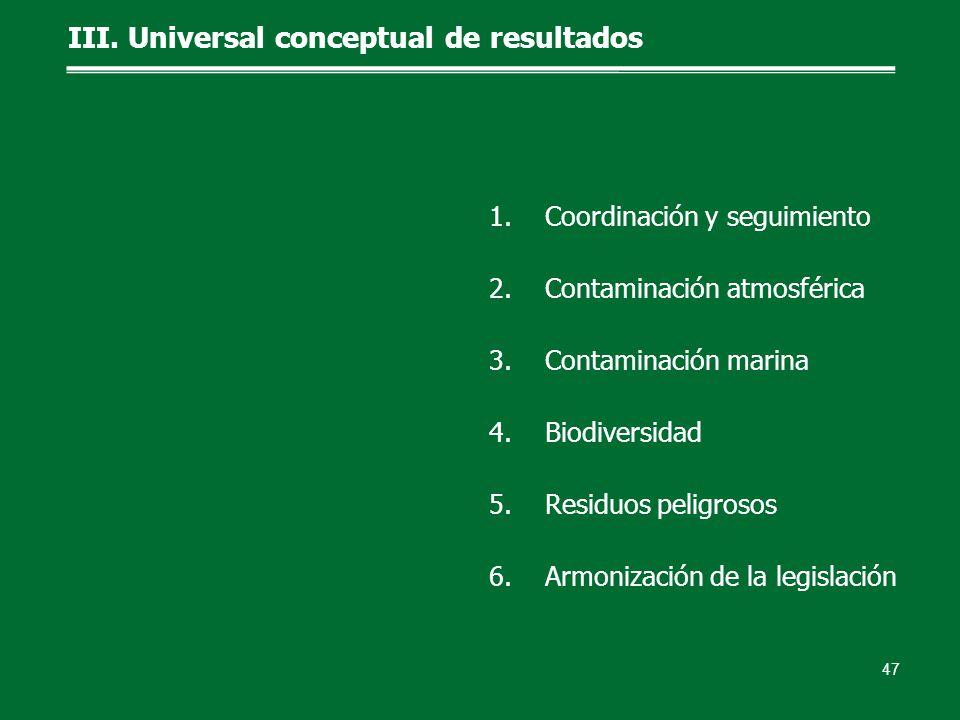 III. Universal conceptual de resultados 47 1.Coordinación y seguimiento 2.Contaminación atmosférica 3.Contaminación marina 4.Biodiversidad 5.Residuos