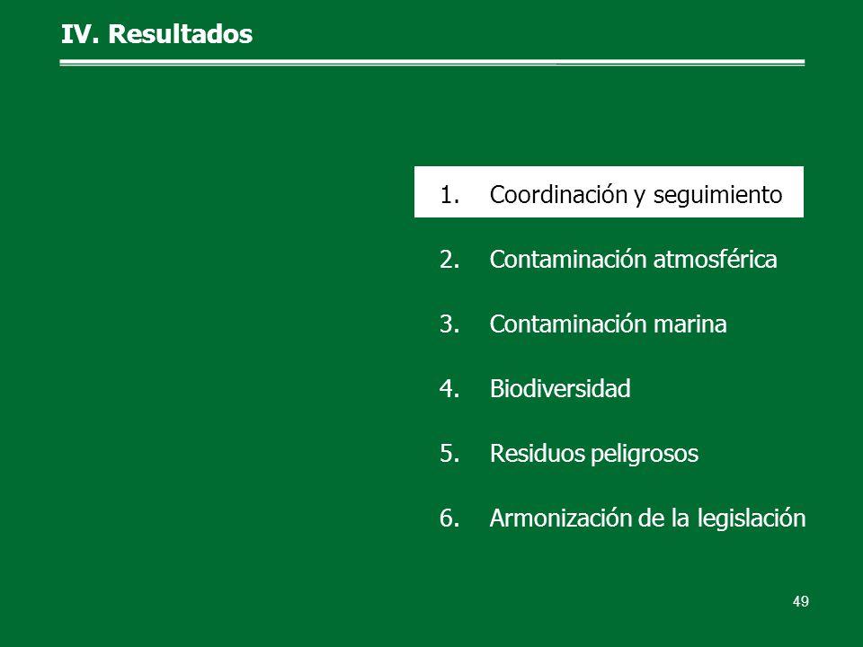 49 1.Coordinación y seguimiento 2.Contaminación atmosférica 3.Contaminación marina 4.Biodiversidad 5.Residuos peligrosos 6.Armonización de la legislac