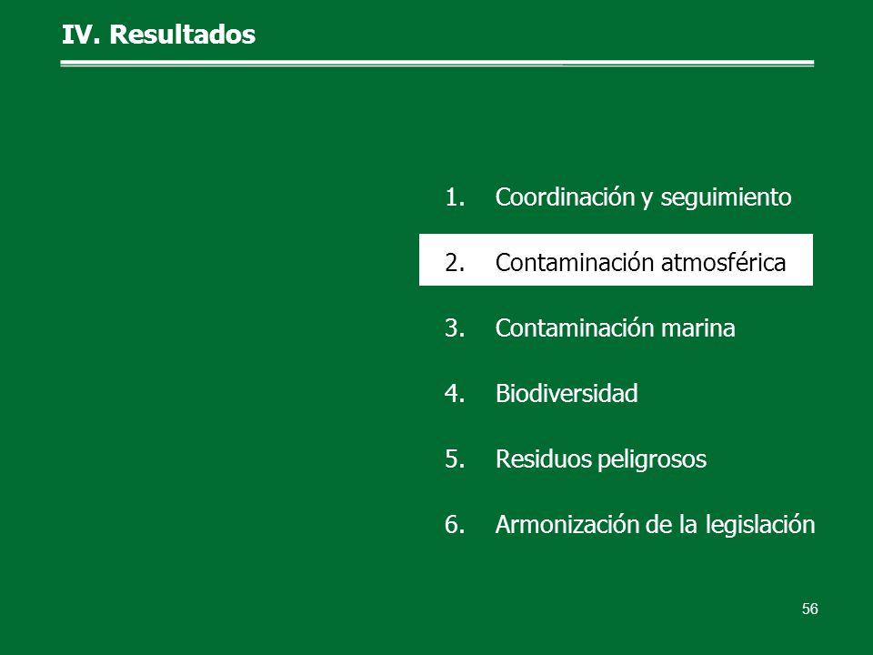 IV. Resultados 56 1.Coordinación y seguimiento 2.Contaminación atmosférica 3.Contaminación marina 4.Biodiversidad 5.Residuos peligrosos 6.Armonización