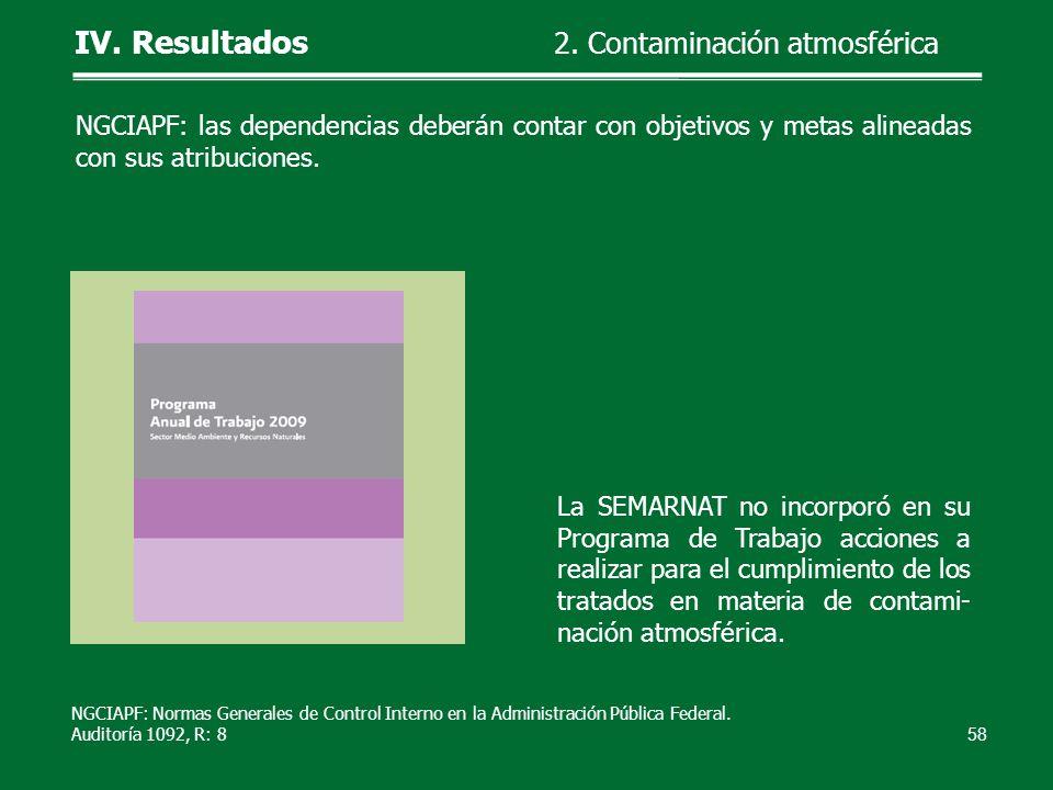 La SEMARNAT no incorporó en su Programa de Trabajo acciones a realizar para el cumplimiento de los tratados en materia de contami- nación atmosférica.