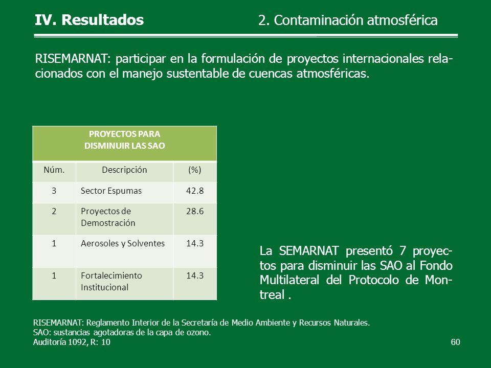 La SEMARNAT presentó 7 proyec- tos para disminuir las SAO al Fondo Multilateral del Protocolo de Mon- treal. 60 IV. Resultados 2. Contaminación atmosf