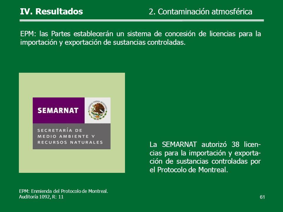 La SEMARNAT autorizó 38 licen- cias para la importación y exporta- ción de sustancias controladas por el Protocolo de Montreal. 61 IV. Resultados 2. C
