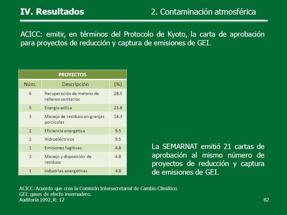 La SEMARNAT emitió 21 cartas de aprobación al mismo número de proyectos de reducción y captura de emisiones de GEI. 62 ACICC: Acuerdo que crea la Comi