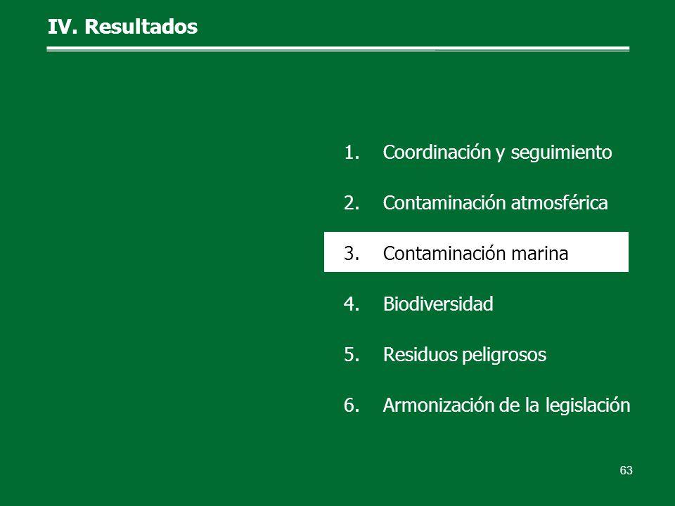IV. Resultados 63 1.Coordinación y seguimiento 2.Contaminación atmosférica 3.Contaminación marina 4.Biodiversidad 5.Residuos peligrosos 6.Armonización