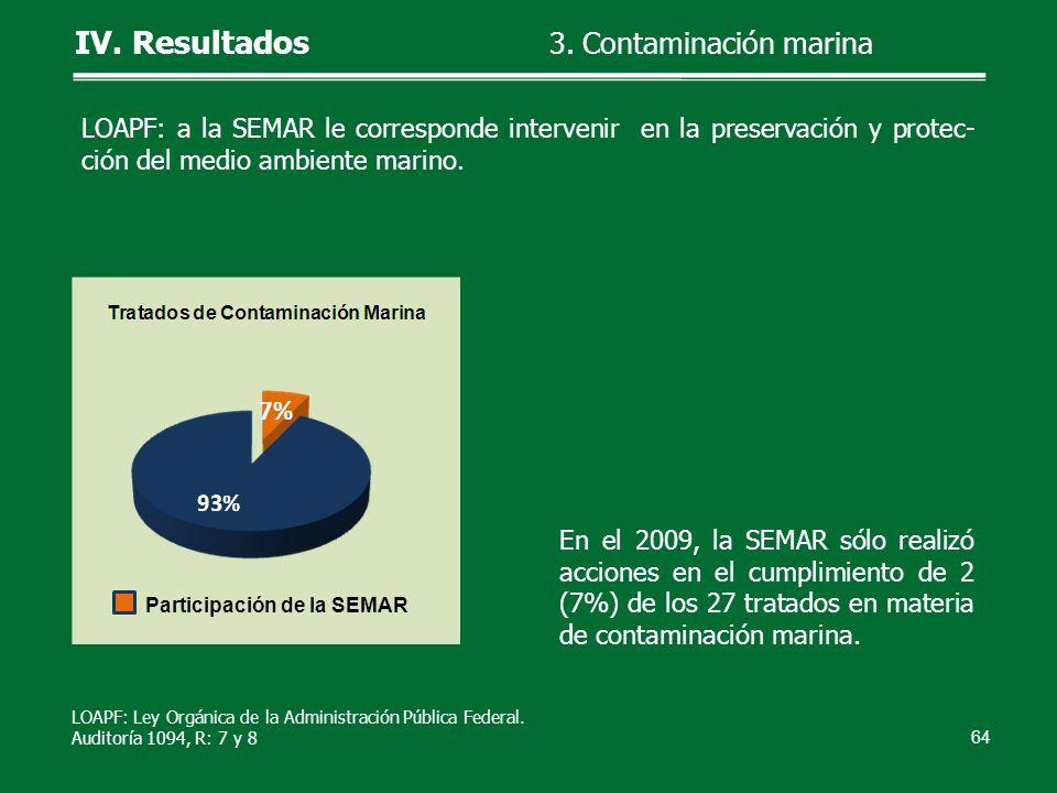 En el 2009, la SEMAR sólo realizó acciones en el cumplimiento de 2 (7%) de los 27 tratados en materia de contaminación marina. 64 IV. Resultados 3. Co