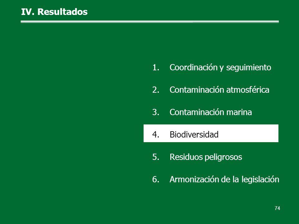 IV. Resultados 74 1.Coordinación y seguimiento 2.Contaminación atmosférica 3.Contaminación marina 4.Biodiversidad 5.Residuos peligrosos 6.Armonización