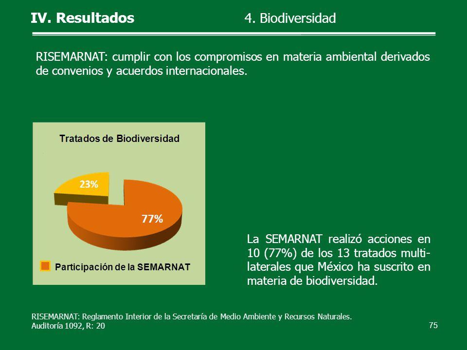 RISEMARNAT: cumplir con los compromisos en materia ambiental derivados de convenios y acuerdos internacionales. La SEMARNAT realizó acciones en 10 (77