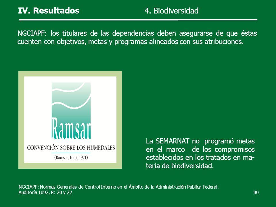 La SEMARNAT no programó metas en el marco de los compromisos establecidos en los tratados en ma- teria de biodiversidad. 80 IV. Resultados 4. Biodiver