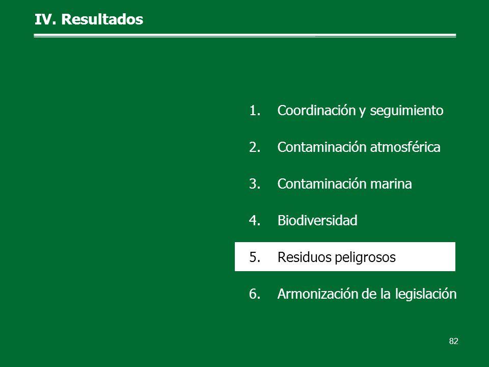 IV. Resultados 82 1.Coordinación y seguimiento 2.Contaminación atmosférica 3.Contaminación marina 4.Biodiversidad 5.Residuos peligrosos 6.Armonización