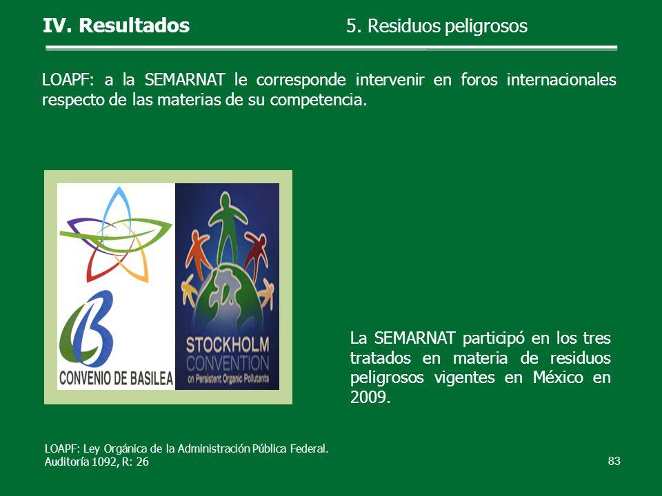LOAPF: a la SEMARNAT le corresponde intervenir en foros internacionales respecto de las materias de su competencia. La SEMARNAT participó en los tres
