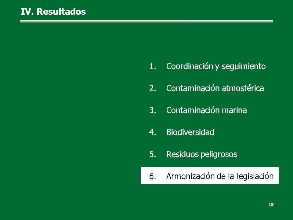 IV. Resultados 88 1.Coordinación y seguimiento 2.Contaminación atmosférica 3.Contaminación marina 4.Biodiversidad 5.Residuos peligrosos 6.Armonización
