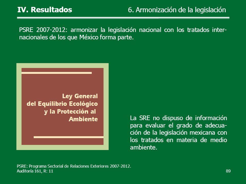 PSRE: Programa Sectorial de Relaciones Exteriores 2007-2012. Auditoría 161, R: 11 La SRE no dispuso de información para evaluar el grado de adecua- ci