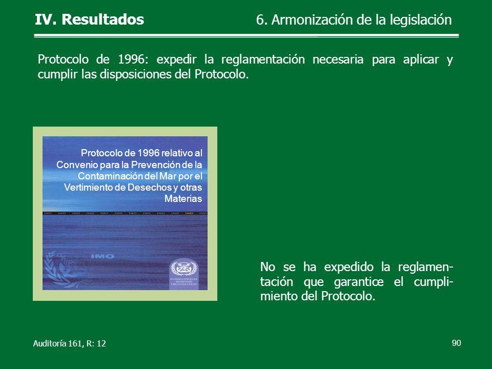 Auditoría 161, R: 12 No se ha expedido la reglamen- tación que garantice el cumpli- miento del Protocolo. 90 IV. Resultados 6. Armonización de la legi