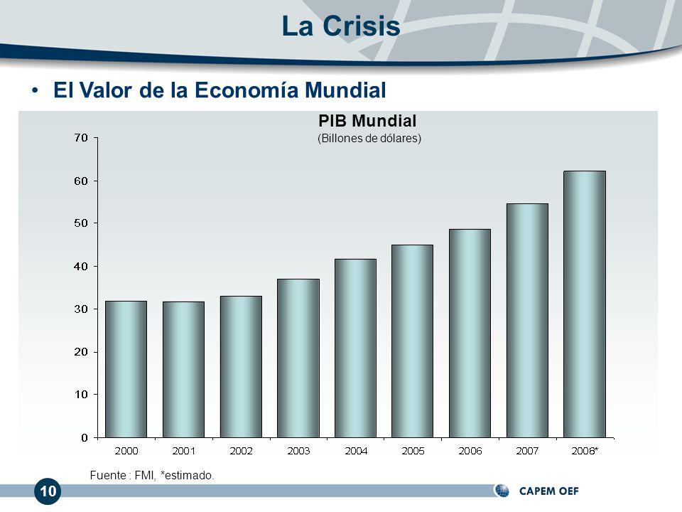 El Valor de la Economía Mundial La Crisis Fuente : FMI, *estimado. 10 PIB Mundial (Billones de dólares)