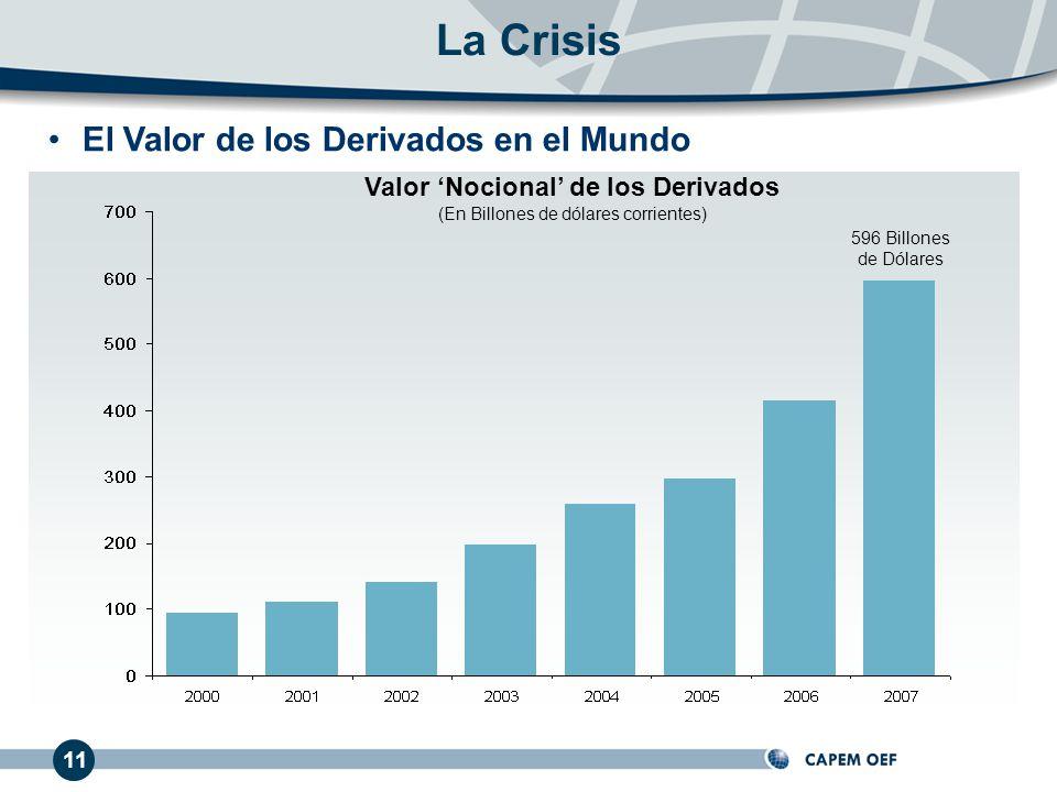 El Valor de los Derivados en el Mundo La Crisis 11 Valor Nocional de los Derivados (En Billones de dólares corrientes) 596 Billones de Dólares