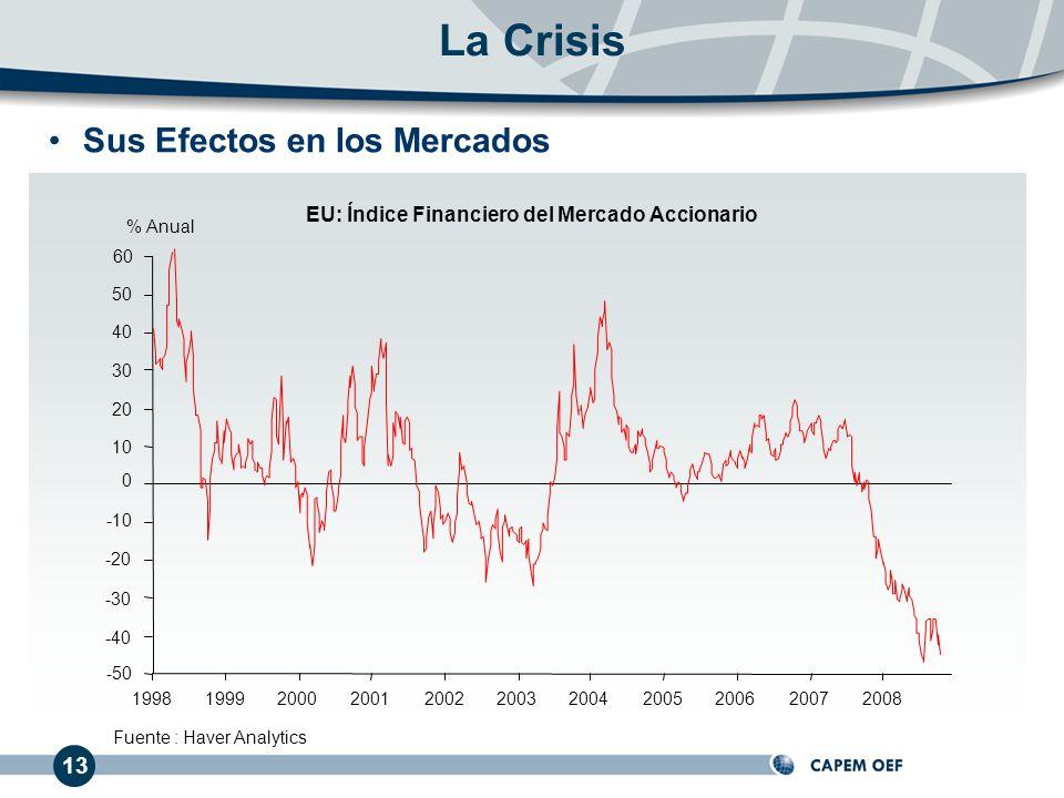 Sus Efectos en los Mercados Fuente : Haver Analytics 13 19981999200020012002200320042006200520072008 40 50 60 30 20 10 0 -10 -20 -30 -40 -50 La Crisis % Anual EU: Índice Financiero del Mercado Accionario