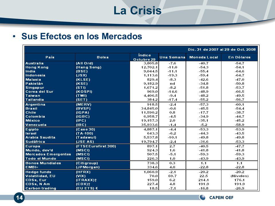 Sus Efectos en los Mercados 14 La Crisis