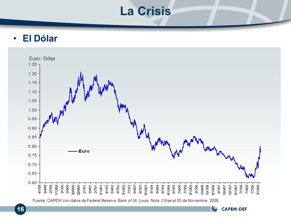 El Dólar Euro / Dólar 16 Fuente: CAPEM con datos de Federal Reserve Bank of St. Louis. Nota: Cifras al 05 de Noviembre 2008. La Crisis