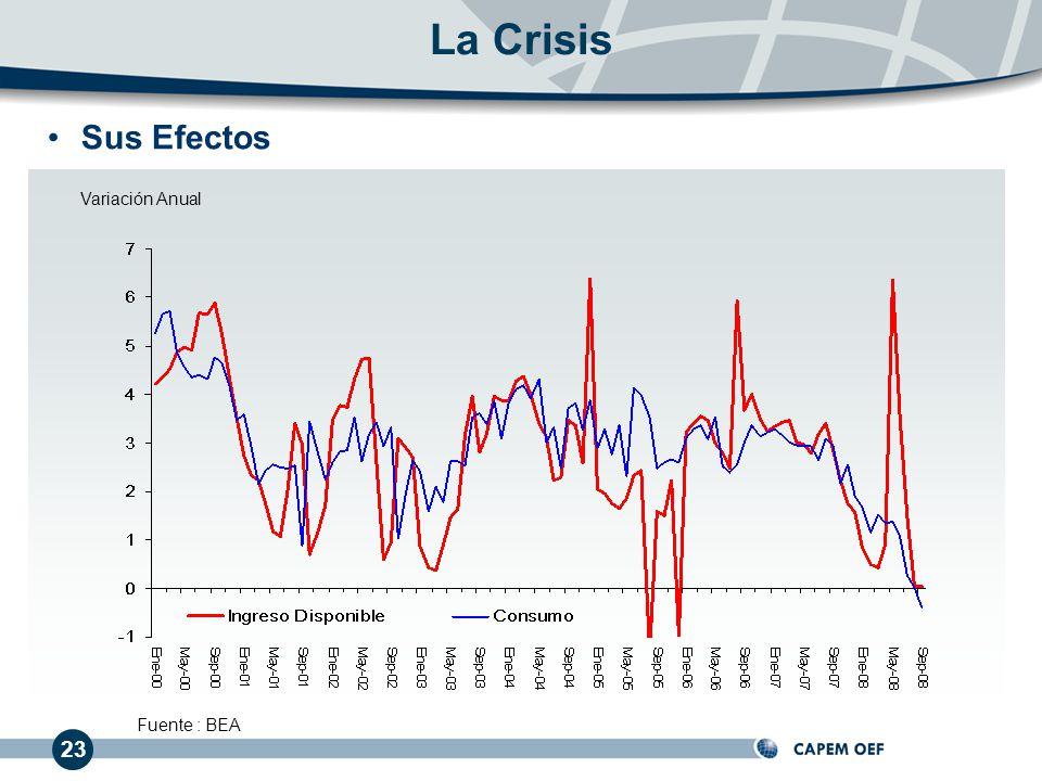 Sus Efectos La Crisis Fuente : BEA Variación Anual 23