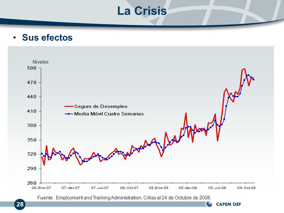 Sus efectos La Crisis Fuente : Employment and Training Administration, Cifras al 24 de Octubre de 2008. Niveles 28