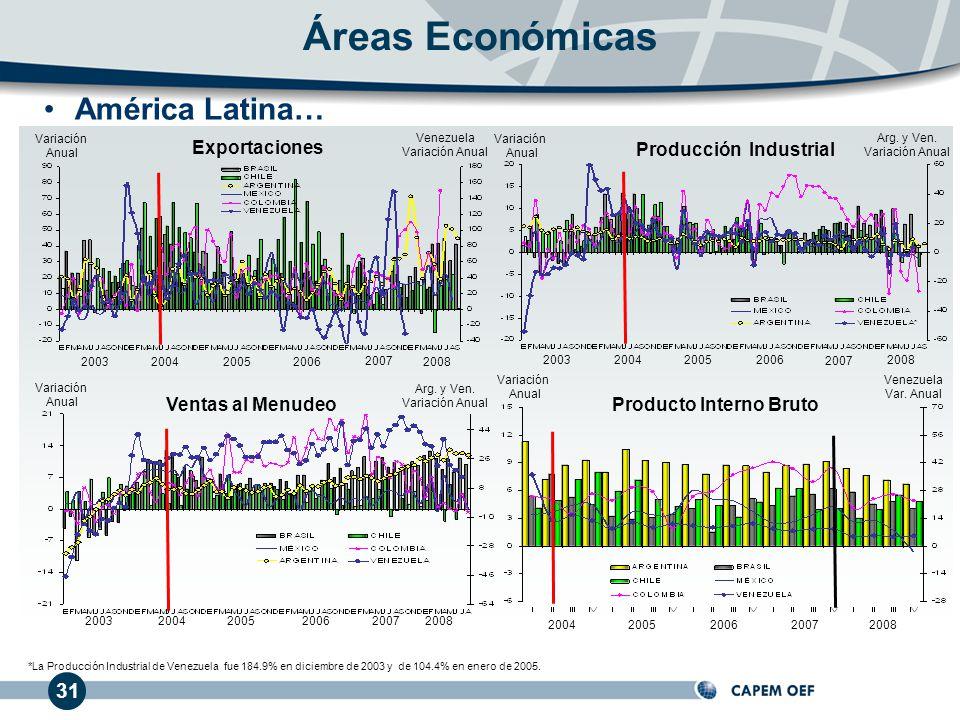 31 América Latina… Exportaciones 2003 Ventas al Menudeo 2003 Producto Interno Bruto 20042005 2004 *La Producción Industrial de Venezuela fue 184.9% en diciembre de 2003 y de 104.4% en enero de 2005.
