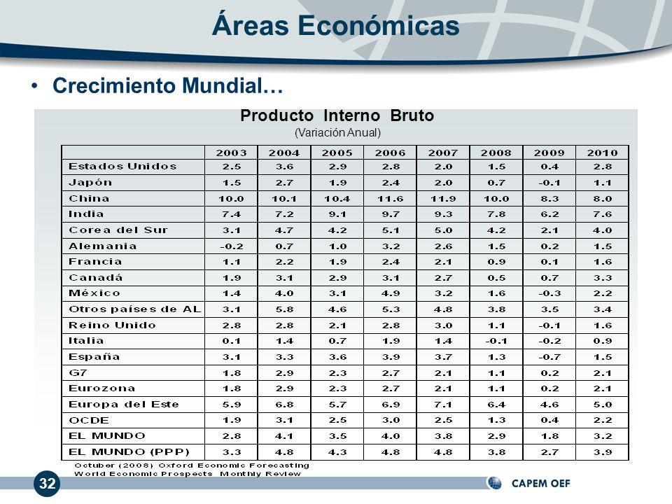 Producto Interno Bruto (Variación Anual) Crecimiento Mundial… Áreas Económicas 32