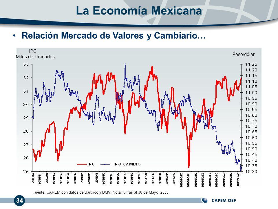 34 Relación Mercado de Valores y Cambiario… IPC Miles de Unidades Peso/dólar Fuente: CAPEM con datos de Banxico y BMV. Nota: Cifras al 30 de Mayo 2008