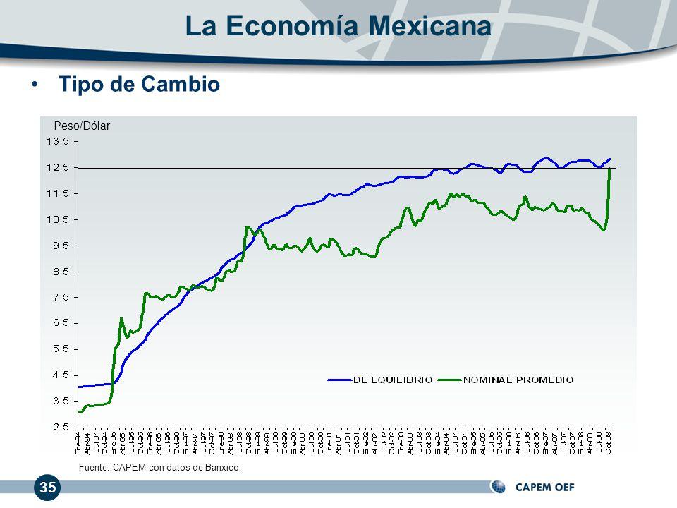 Peso/Dólar 35 Tipo de Cambio Fuente: CAPEM con datos de Banxico.