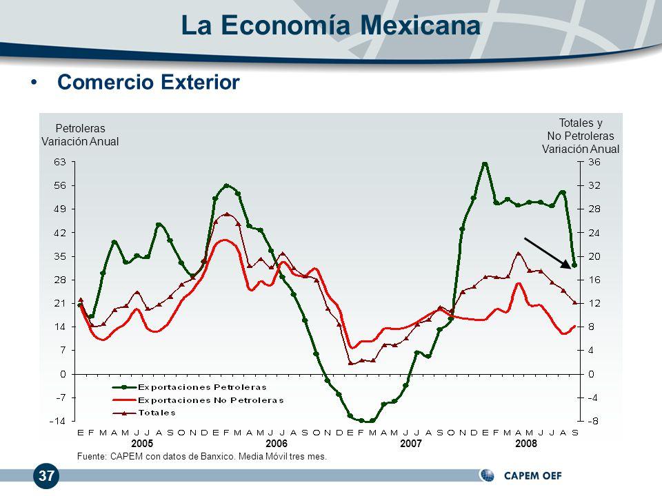200620072005 La Economía Mexicana Totales y No Petroleras Variación Anual Petroleras Variación Anual 37 Comercio Exterior 2008 Fuente: CAPEM con datos