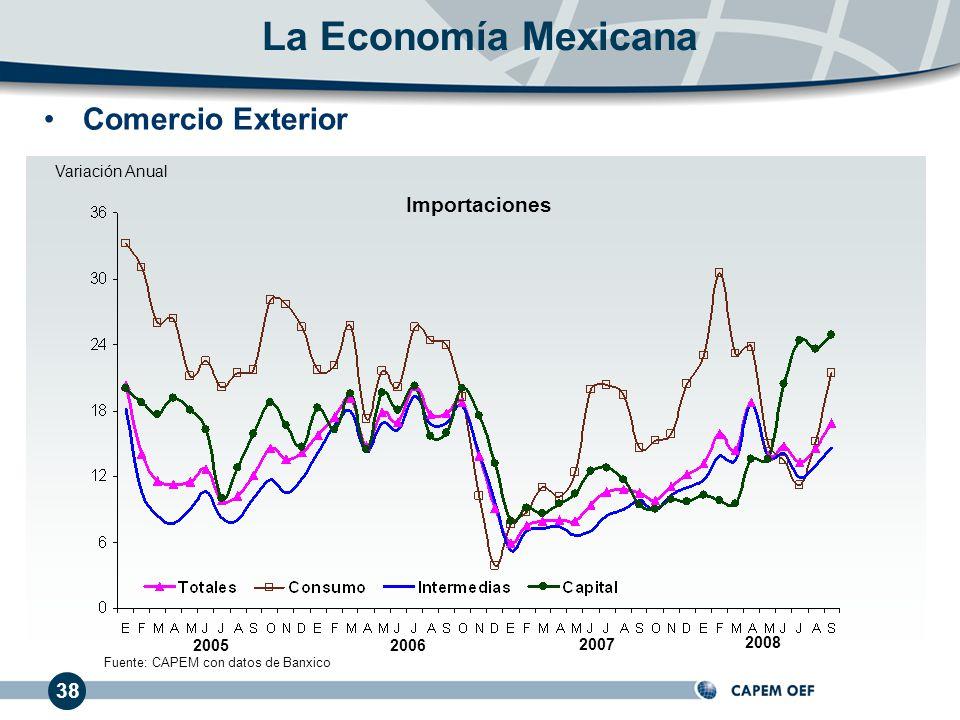 20062005 2007 Variación Anual 38 2008 Fuente: CAPEM con datos de Banxico La Economía Mexicana Importaciones Comercio Exterior