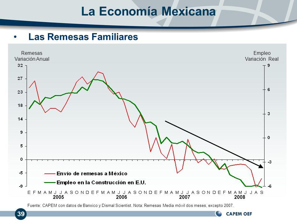 39 200720062005 Remesas Variación Anual Empleo Variación Real Las Remesas Familiares La Economía Mexicana Fuente: CAPEM con datos de Banxico y Dismal Scientist.