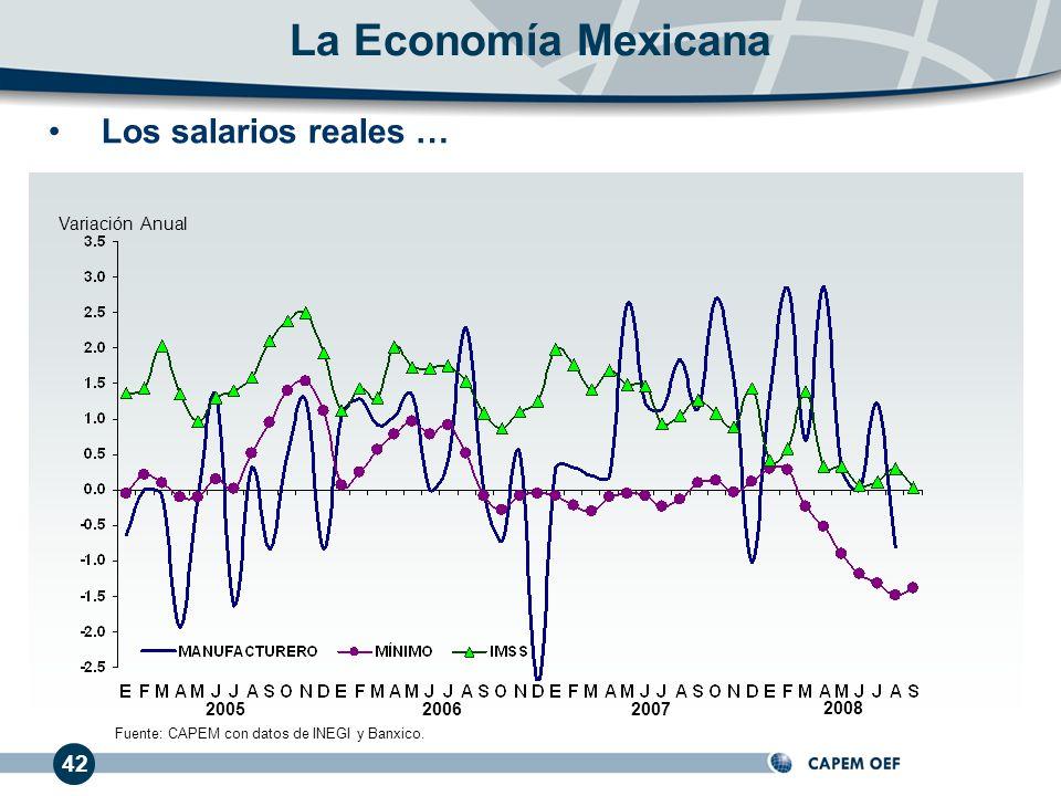 42 Variación Anual Los salarios reales … 200720062005 La Economía Mexicana 2008 Fuente: CAPEM con datos de INEGI y Banxico.