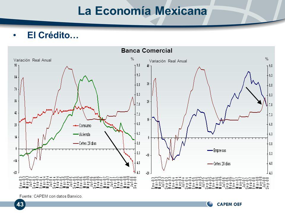 43 El Crédito… Variación Real Anual Banca Comercial La Economía Mexicana Fuente: CAPEM con datos Banxico. Variación Real Anual %