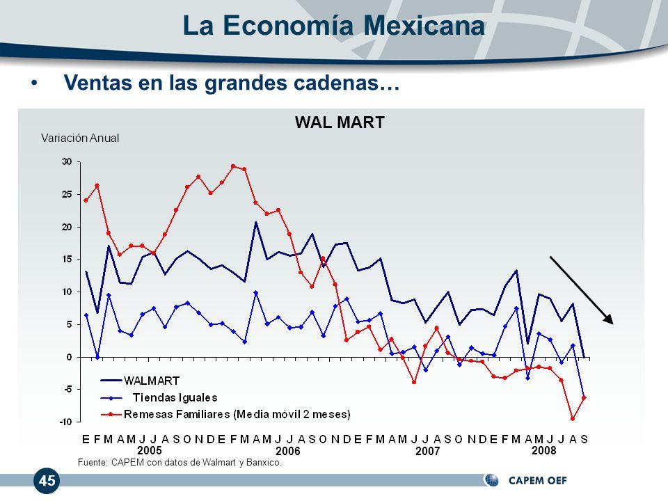 45 Ventas en las grandes cadenas… 20062007 2005 Variación Anual La Economía Mexicana WAL MART 2008 Fuente: CAPEM con datos de Walmart y Banxico.