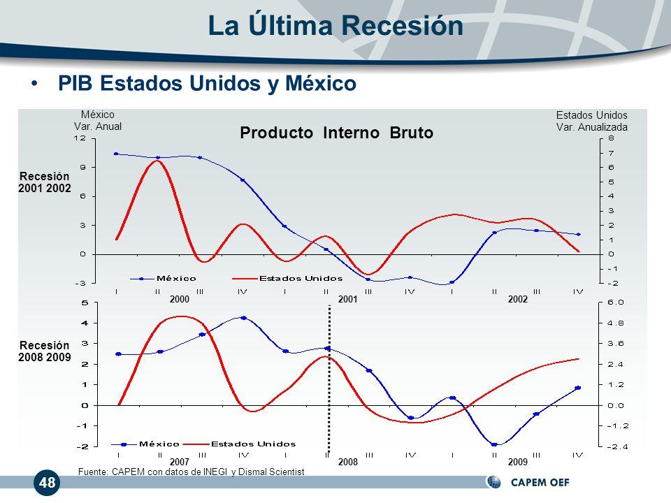 48 Producto Interno Bruto México Var. Anual Estados Unidos Var. Anualizada PIB Estados Unidos y México Fuente: CAPEM con datos de INEGI y Dismal Scien