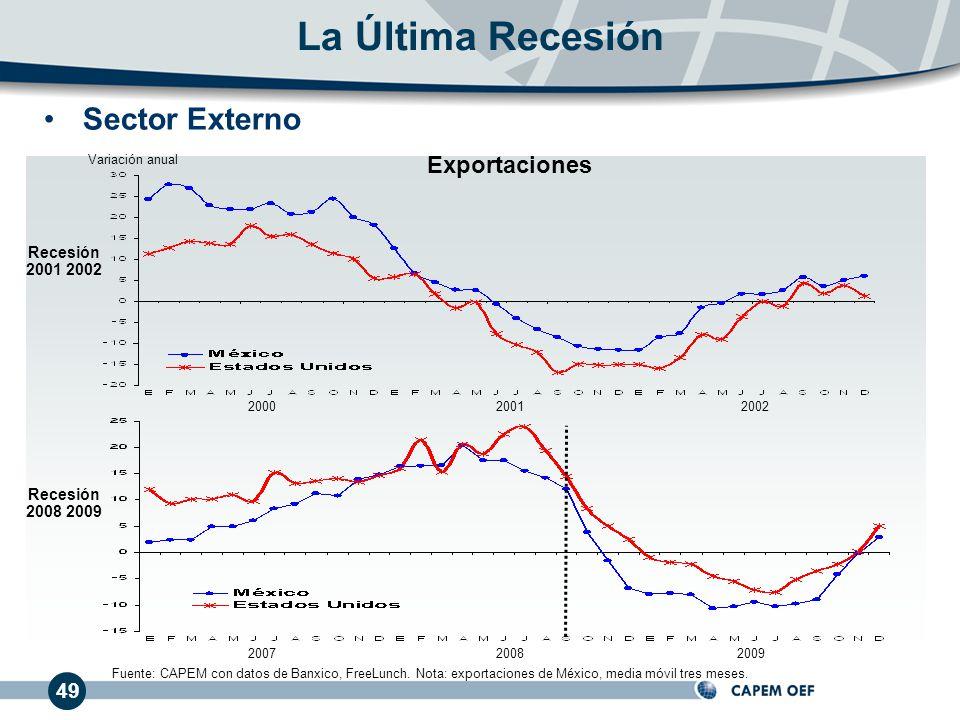 49 Sector Externo La Última Recesión Variación anual 200020012002 200720082009 Exportaciones Recesión 2001 2002 Recesión 2008 2009 Fuente: CAPEM con d