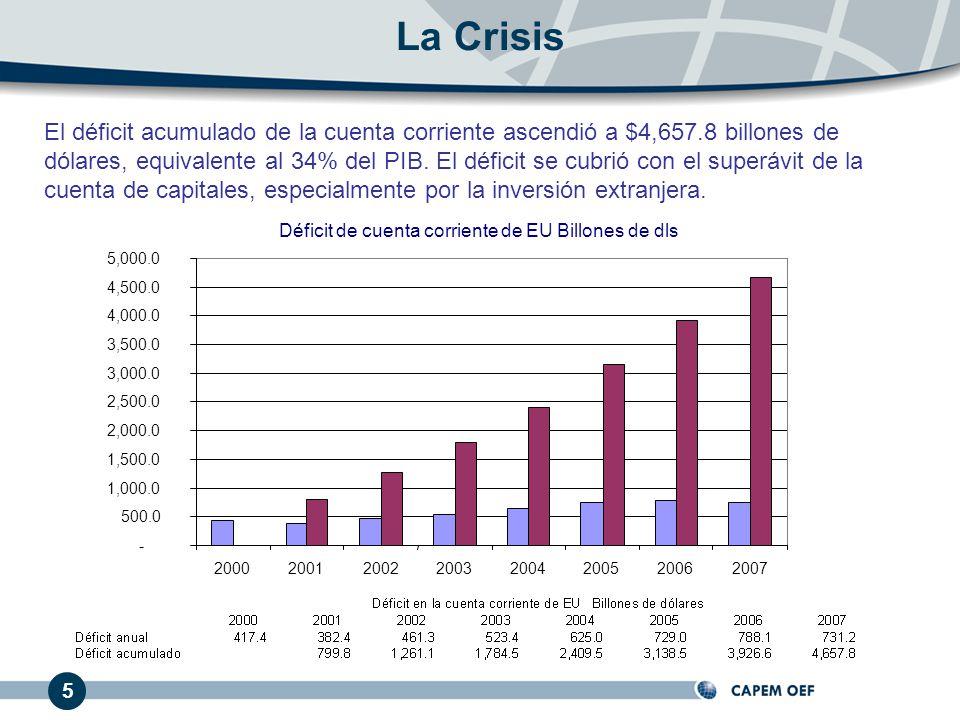 El déficit acumulado de la cuenta corriente ascendió a $4,657.8 billones de dólares, equivalente al 34% del PIB. El déficit se cubrió con el superávit