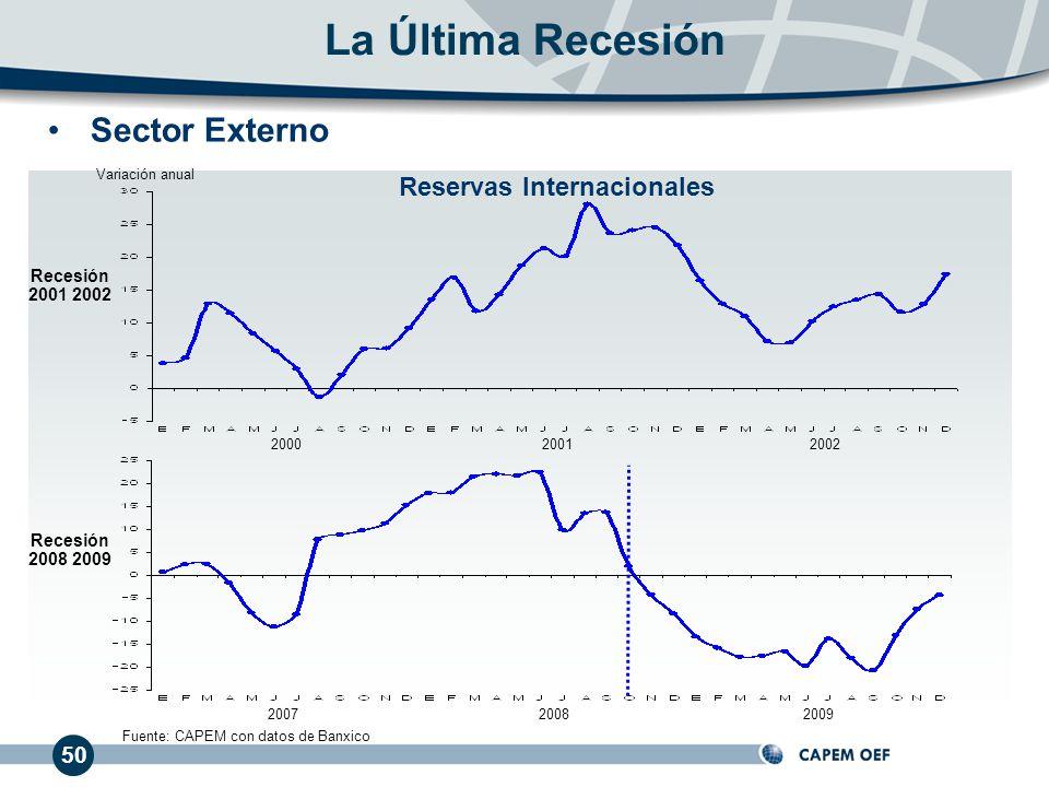 50 La Última Recesión 200020012002 200720082009 Recesión 2001 2002 Recesión 2008 2009 Fuente: CAPEM con datos de Banxico Variación anual Sector Externo Reservas Internacionales
