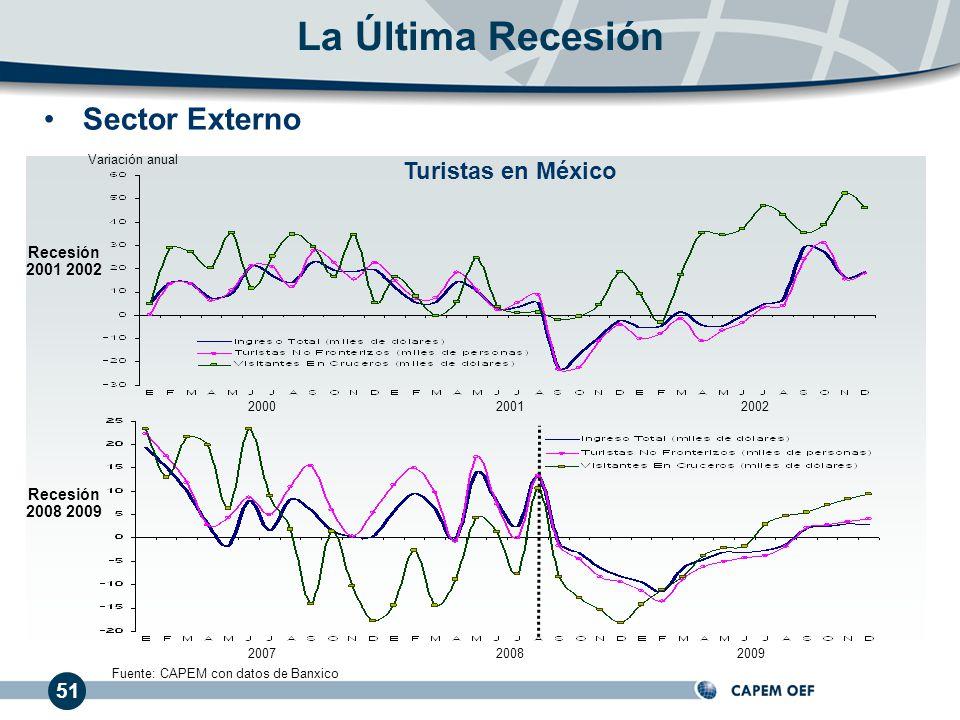 51 La Última Recesión 200020012002 200720082009 Recesión 2001 2002 Recesión 2008 2009 Fuente: CAPEM con datos de Banxico Variación anual Turistas en M