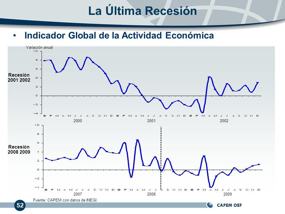 52 Indicador Global de la Actividad Económica La Última Recesión 200020012002 200720082009 Recesión 2001 2002 Recesión 2008 2009 Fuente: CAPEM con dat