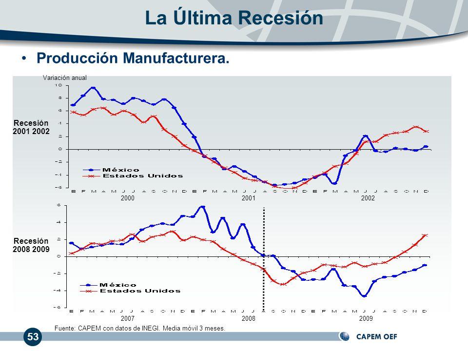 53 Producción Manufacturera. La Última Recesión 200020012002 200720082009 Recesión 2001 2002 Recesión 2008 2009 Fuente: CAPEM con datos de INEGI. Medi