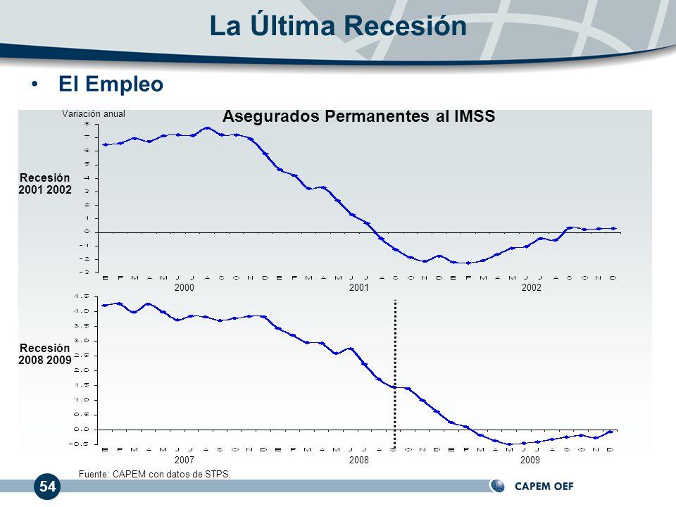 54 El Empleo La Última Recesión 200020012002 200720082009 Recesión 2001 2002 Recesión 2008 2009 Fuente: CAPEM con datos de STPS. Variación anual Asegu