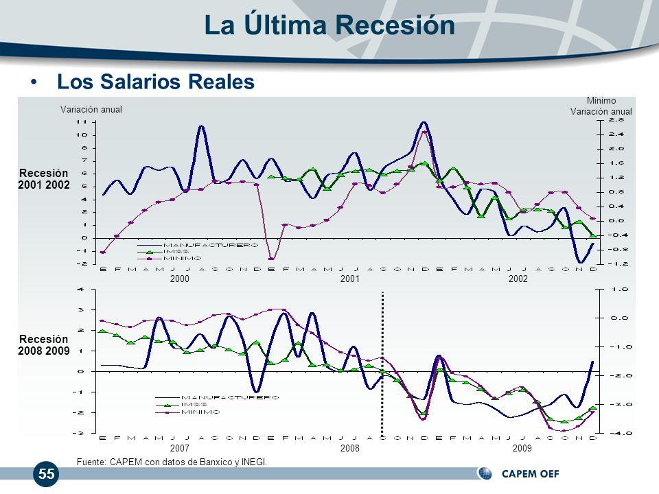 55 Los Salarios Reales La Última Recesión 200020012002 200720082009 Recesión 2001 2002 Recesión 2008 2009 Fuente: CAPEM con datos de Banxico y INEGI.