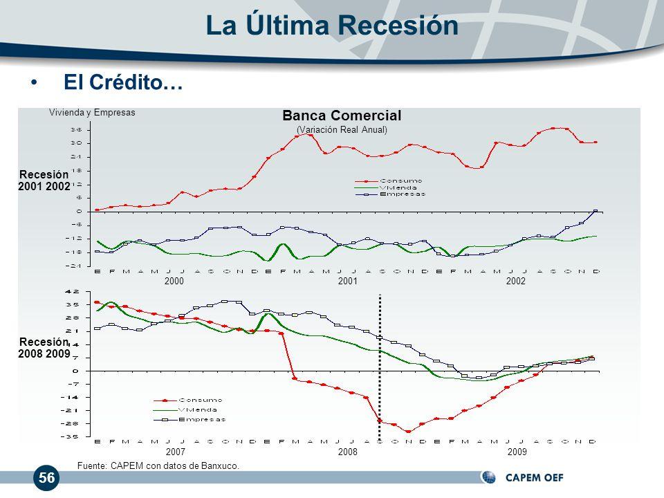 56 La Última Recesión 200020012002 200720082009 Recesión 2001 2002 Recesión 2008 2009 Fuente: CAPEM con datos de Banxuco. El Crédito… Banca Comercial